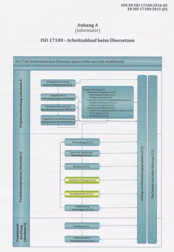 Linder & Tanguy – Übersetzungsbüro mit Qualitätssiegel - ISO17100